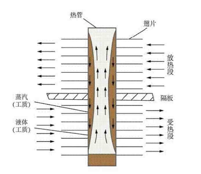 徽航热管换热器